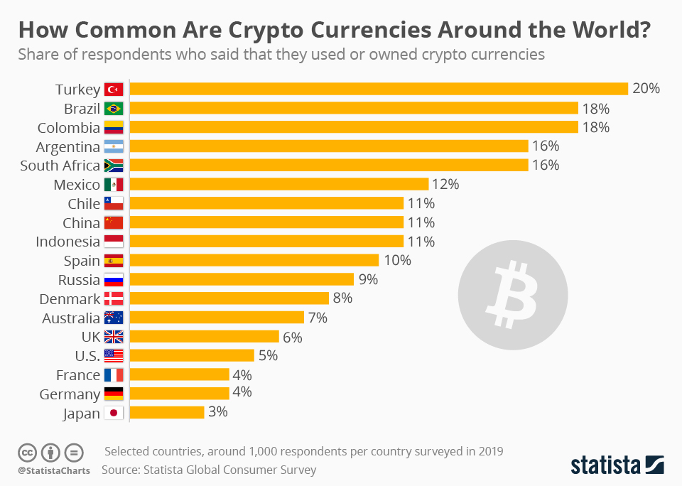 Chart top countries educated about crypto