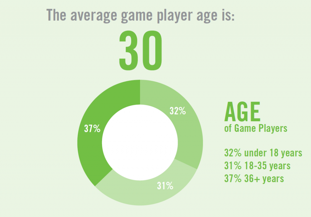 Gamers' Age