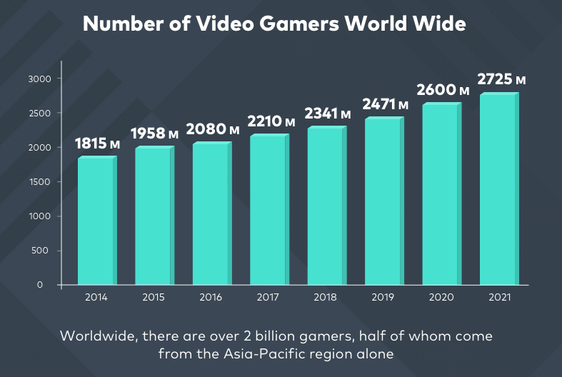 Number-of-Gamers-Worldwide