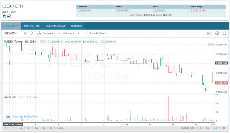 idex-eth-price-chart